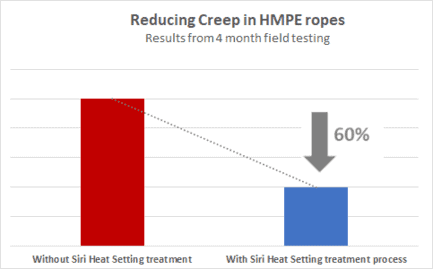 Reducing Creep in HMPE ropes 2